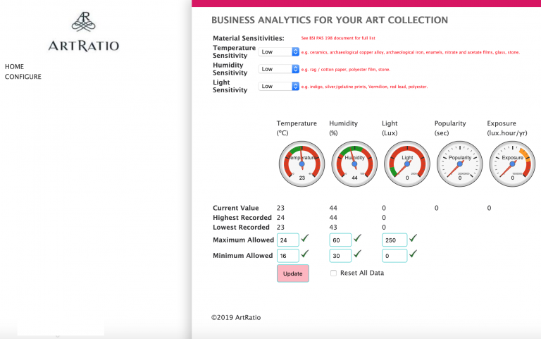 Business Analytics Humidity Alarm Default View