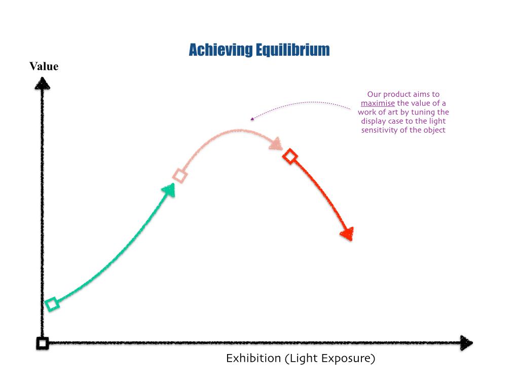 Art Equilibrium - maximised