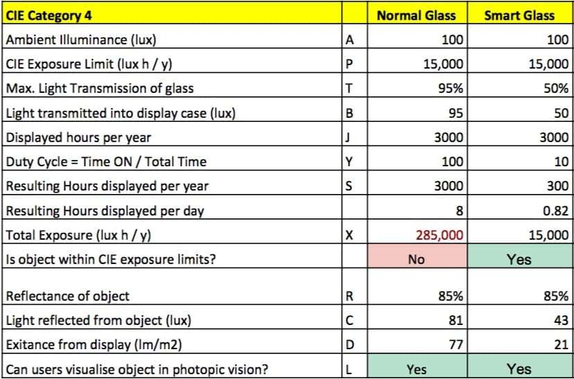 CIE Normal vs Smart Glass Worksheet