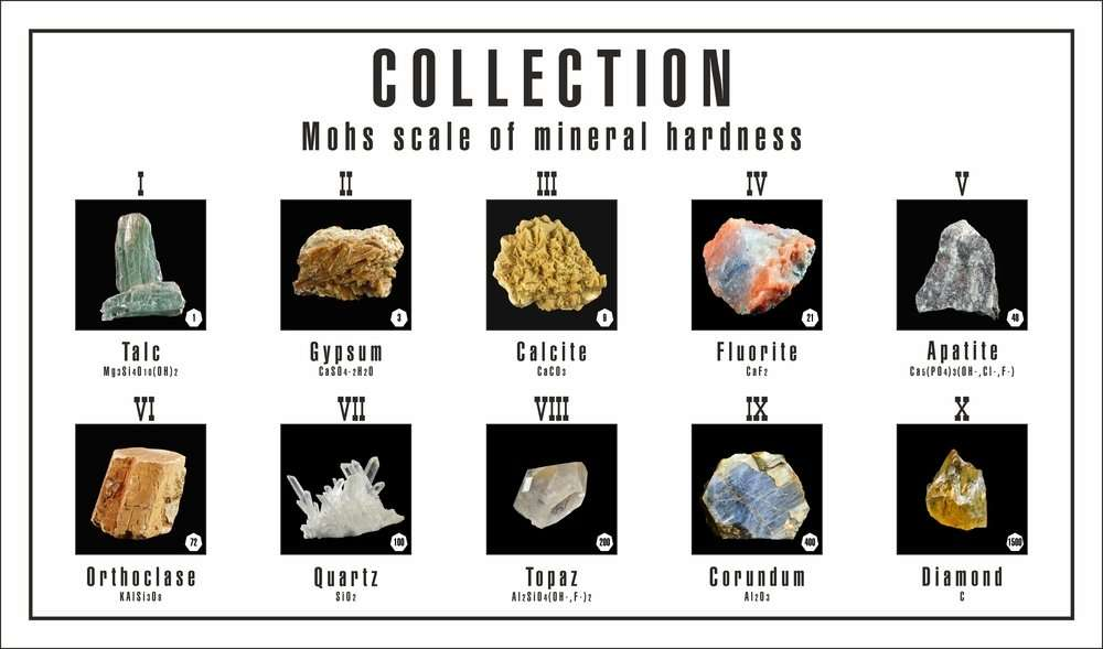 MOHS-scale