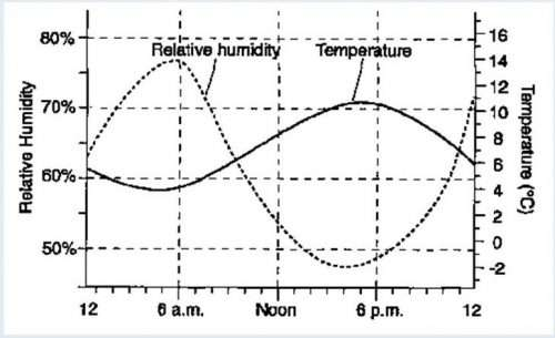 Relative Humidity vs Temperature Graph