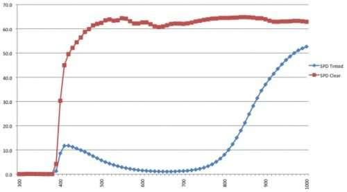 Spectral Power Distribution - SPD Smart Glass
