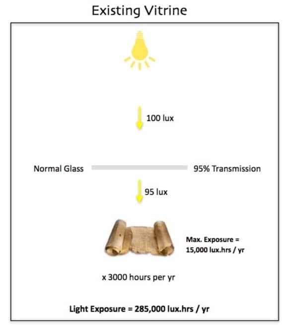 Light Model - Existing Vitrine
