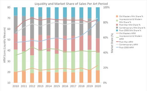 Liquidity and Market Sales per Art Period